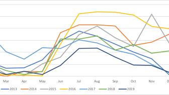 2019 års provtagningar av campylobacter I kycklingflockar landade på rekordlåga 4,6 procent.