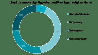 När man studerar transportbranschen är det svårt att inte se problemet med förseningar. Mer än var fjärde kund har upplevt förseningar under det senaste året. 26 % av kunderna uppger att den senaste förseningen var längre än en timme.