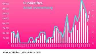 Konserter och publiksiffra på Ullevis konserter, 1982 - 2019.