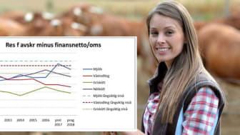 Vikande lönsamhet för lantbruksföretagen