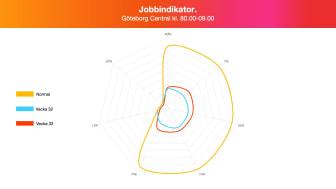 Jobbindikator - Göteborg C