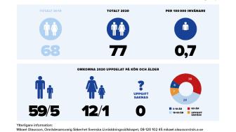 Preliminär årsrapport för omkomna vid drunkningsolyckor 2020