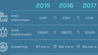Det går kun én vej med de Science % Engineering-virksomhedernes bidrag til dansk økonomi.
