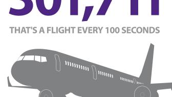 Number of flights handled