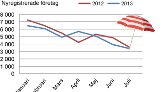 Sedvanligt lågtryck för nyföretagandet i juli