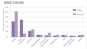 Discovery Life's annual claims experience reaffirms the need for comprehensive life, severe illness and disability cover
