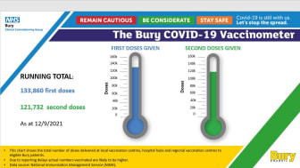 Covid jabs total now up to 255k