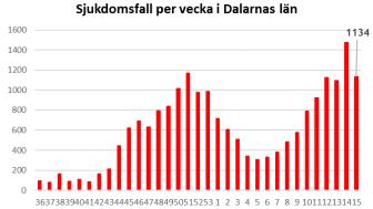 Länsstyrelsen informerar om läget i Dalarnas län 23 april 2021