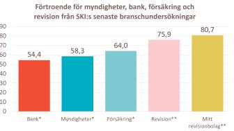 """Kunderna har mycket starkt förtroende för revisionsbranschen i Sverige och särskilt för det bolag de själva anlitar. Jämför med andra """"förtroendebranscher"""" som bank, myndigheter och försäkringsbolag.  Mätning gjord *2018 **2019."""