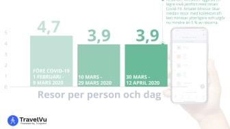20200417_Resor per person och dag.png