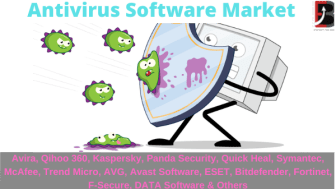 Antivirus Software Market