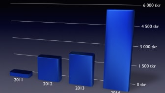 TRAVEAS AB (publ) - Delårsrapport januari till mars 2014