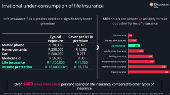Millennial Insurance Gap - Irrational under-consumption of life insurance
