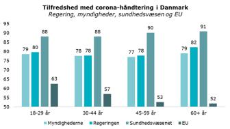 Tilfredshed med corona-håndtering i Danmark
