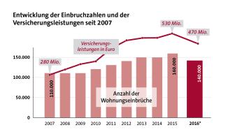 Entwicklung der Einbruchzahlen und der Versicherungsleistungen seit 2007