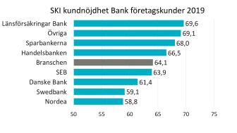 SKI Bank B2B 2019