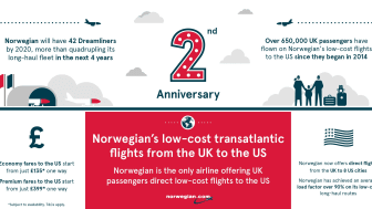 Infographic - Norwegian's 2nd anniversary of low-cost long-haul