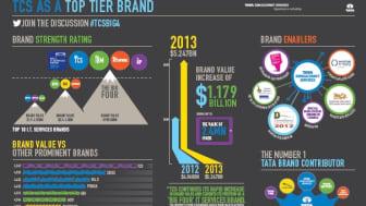 TCS Big four infographic