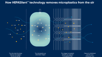 Blueair HEPASilent technology removes airborne microplastics