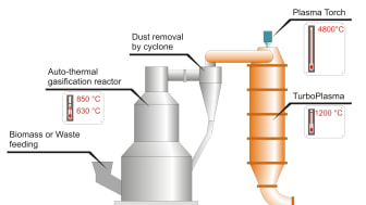 Rening skapar mer syntesgas