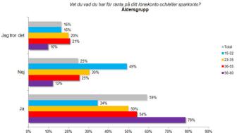 Bara drygt hälften av svenskarna vet vilken ränta de har på sitt bolån och smålänningarna lever upp till sitt rykte.