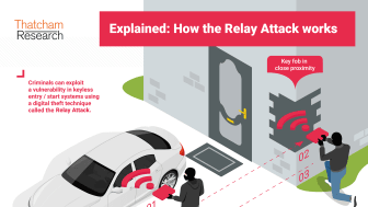 Image: How the Relay Attack works