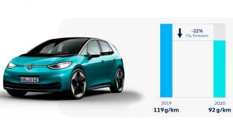 Volkswagen når ambitiøst CO2-mål