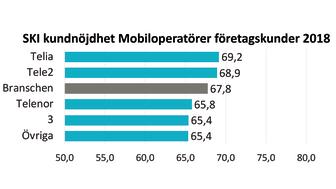 SKI Mobiloperatörer företagskunder 2018