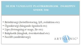 Art Clinic presenterar trender & tillväxt inom Plastikkirurgin 2011