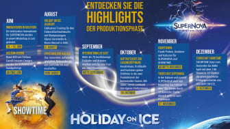 HOLIDAY ON ICE Milestones Produktionsphase