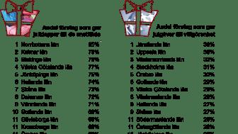 Småföretagarnas julklappar och julgåvor