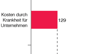 Kosten durch Krankheit für Unternehmen vs. Gesundheitsausgaben 2009