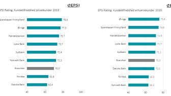 EPSI kundetilfredshed b2c og b2b 2019