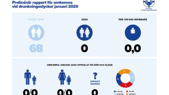 Preliminär sammanställning av omkomna vid drunkningsolyckor under januari 2020
