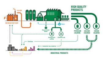 Ragn-Sells innovationsbolag EasyMining har en patenterad process för att utvinna värdefulla ämnen ur flygaska.