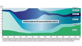 Golvet i siffror 2020