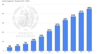 Antalet bryggerier har ökat snabbt i Sverige under de senaste tio åren.