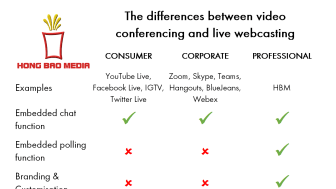 Can you use video conferencing platforms for live webcasting?