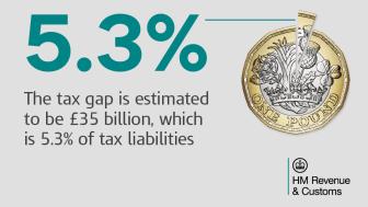Tax gap remains low at 5.3%