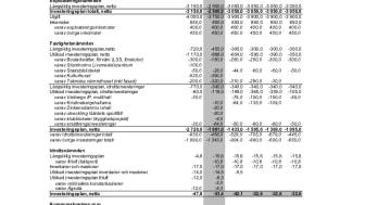 Kalkyl 2020: 386 miljoner (KS förslag till budget 2020 s348 bilaga3)