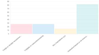 Taloushallintoliiton kyselyyn vastaajista 45 % kertoi asiakkaillaan olleen ongelmia pankkitilin saamisessa.