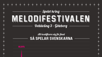 Melodifestivalen 2014, deltävling 3: Outtrigger och Oscar Zia vidare till final