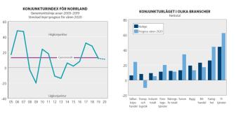 Konjunkturläge Norrland