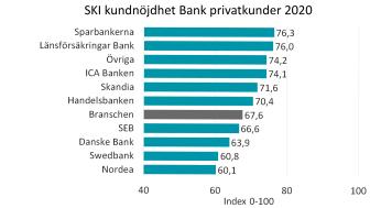 SKI Bank Kundnöjdhet ranking privatkunder 2020