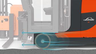 Det innovativa stödsystemet Active Stability Control (ASC) från Linde Material Handling upptäcker ojämnheter i golvet och kompenserar direkt. Sidosvängningar undviks och gör det säkrare och stabilare.