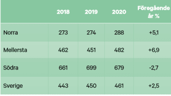 Skogsmarkspriser halvår 2020 - real utveckling tabell