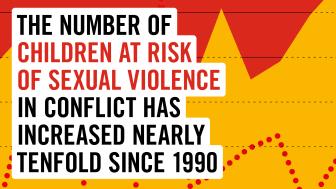 1 av 6 barn som lever i krigszon riskerar att utsättas för sexuellt våld