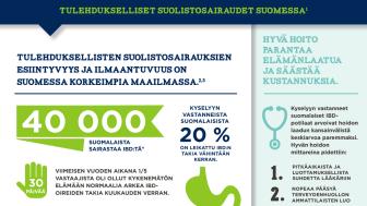 Tulehdukselliset suolistosairaudet infografiikka