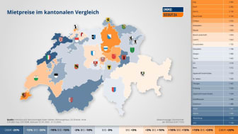 In den Kantonen Jura, Neuenburg und Glarus sind die Mieten am günstigsten