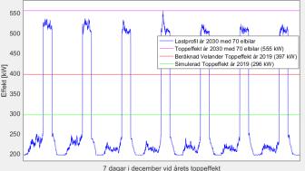 Närbild från figur 36 för en höglastperiod 7 dagar i december där toppeffekten under året infaller. De sju topparna i figuren överstiger den simulerade toppeffekten och den beräknade Velander-toppeffekten från år 2019 under ca 5h varje dag.